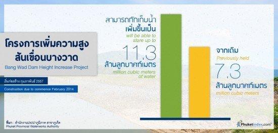 Bang Wad Dam Height Increase Project
