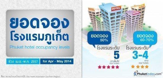 Phuket hotel occupancy