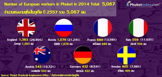 European workers in Phuket