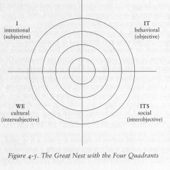 Diagram Of The Four Quadrants Emerson Digital Thermostat Wiring Ken Wilber Everybody Means Something