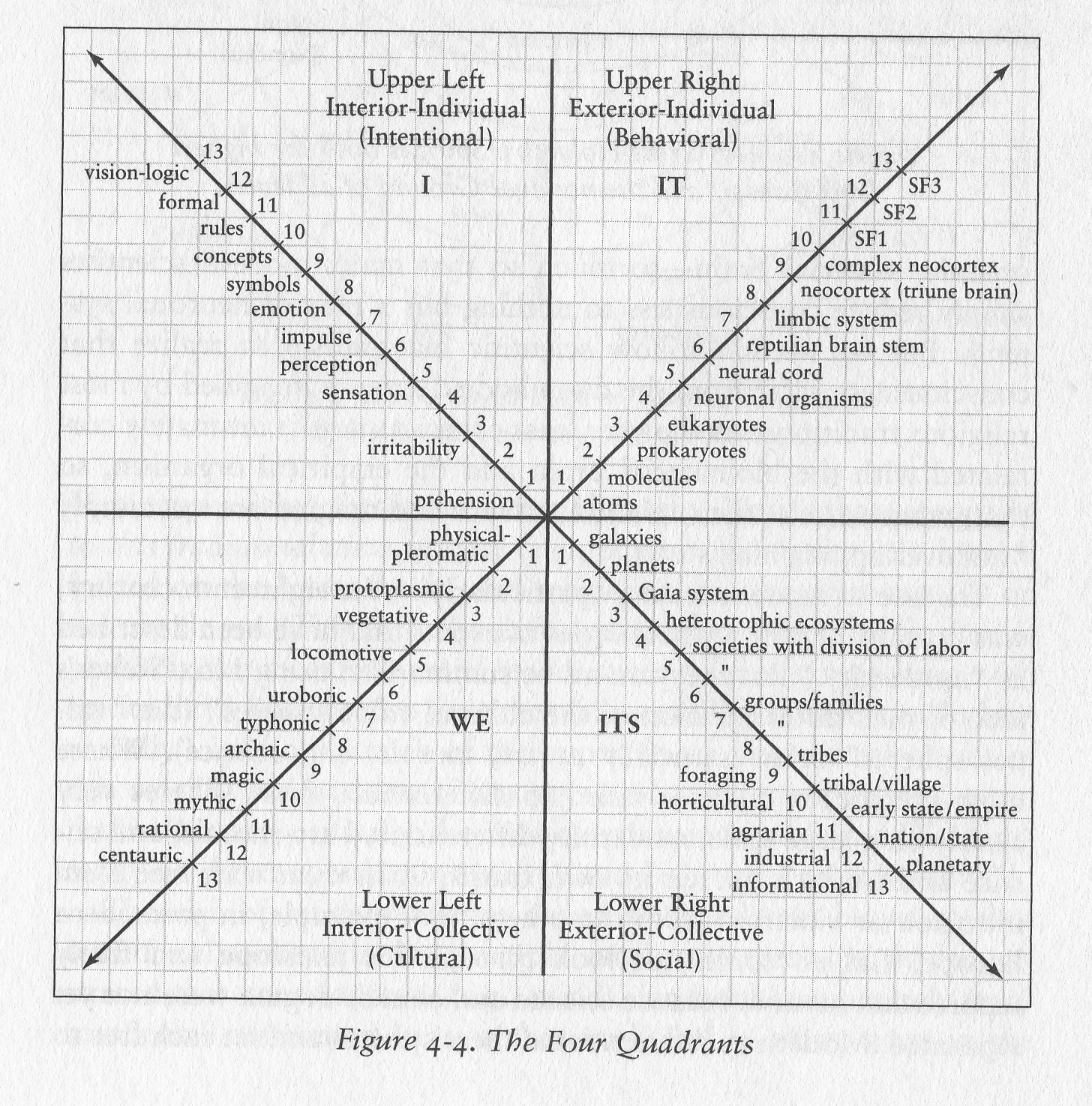 diagram of the four quadrants levels data flow book review 1 3 theory everything