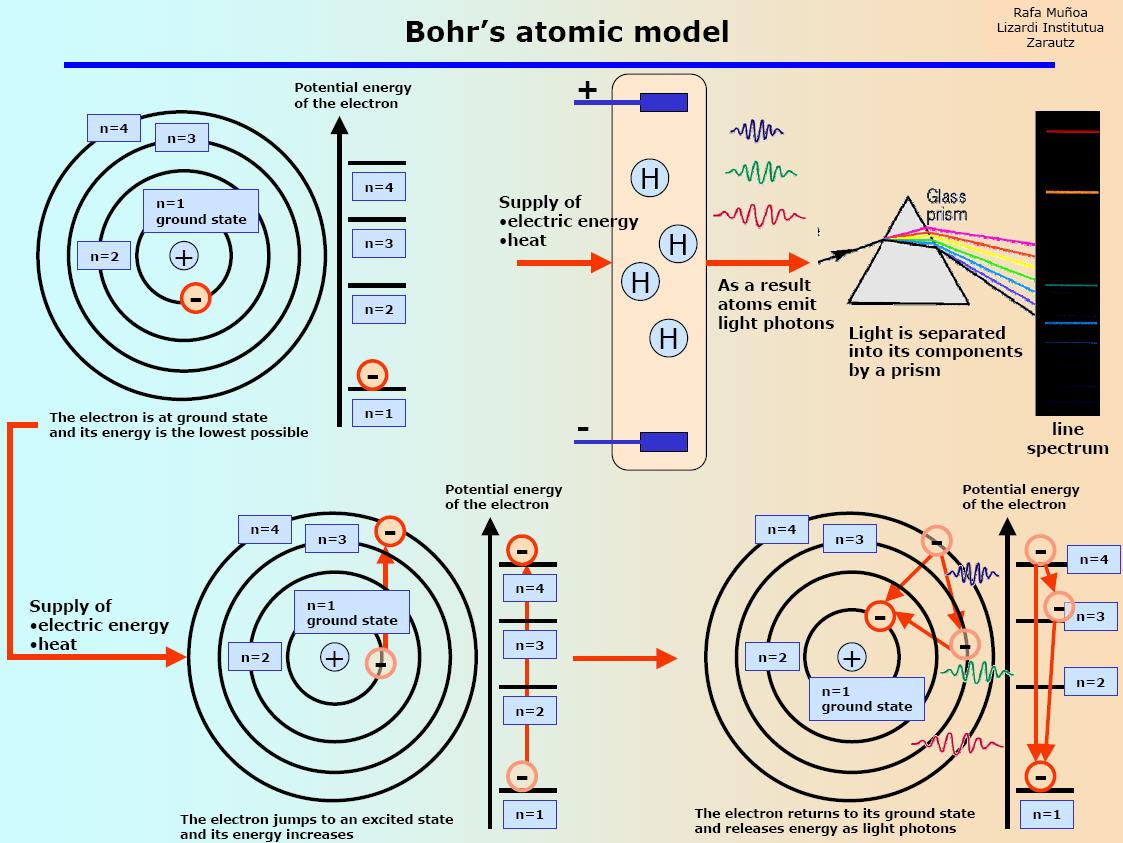 Bohr Atomic Theory