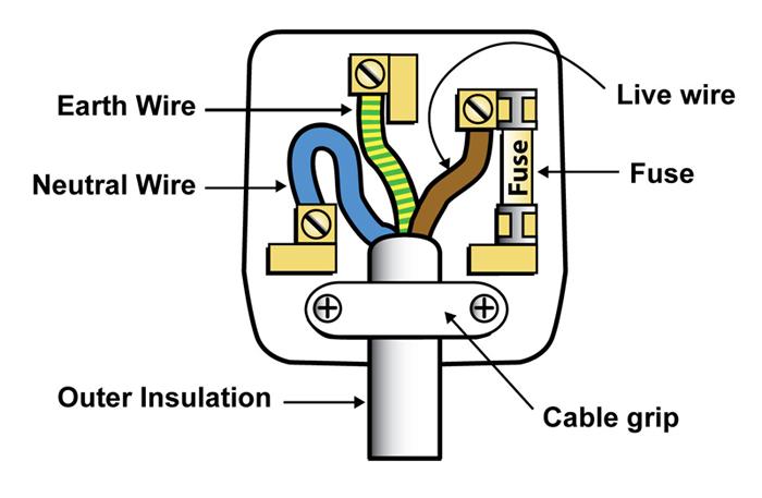 P2: Mains Electricity