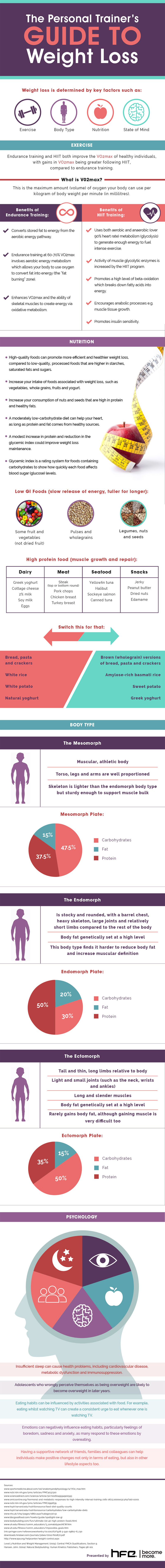 HFE-Weight-Loss-Infographic