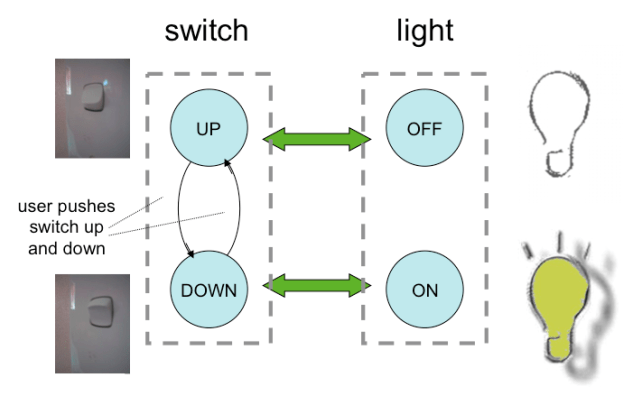 Simple toggle up-down light switch – Physicality org