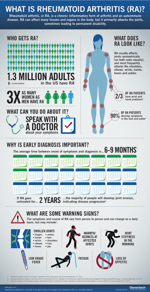 What is Rheumatoid Arthritis