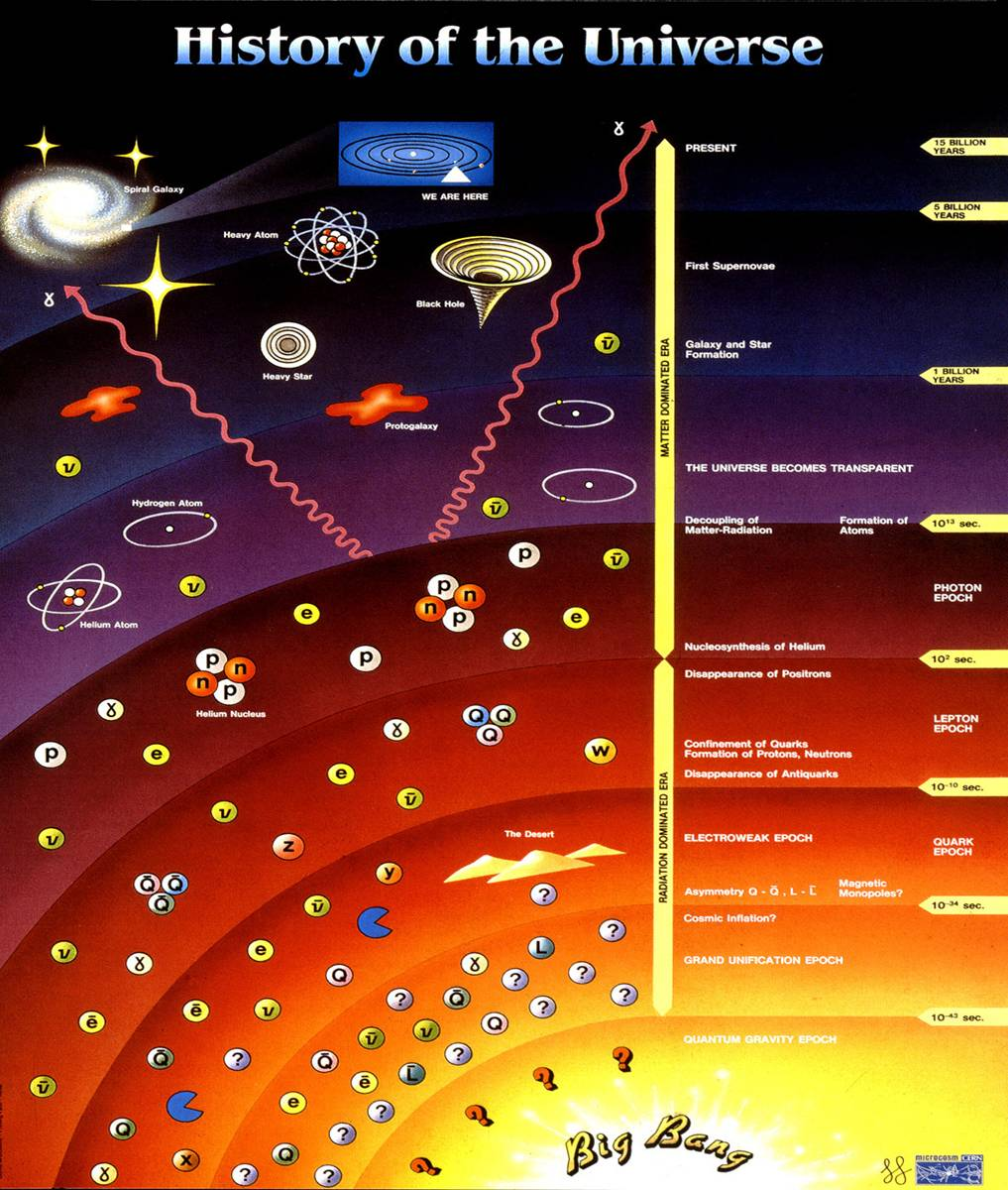 A brief history of everything -- click to expand to a readable size