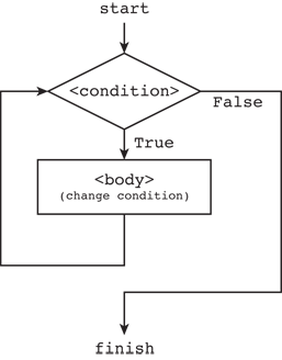 6. Conditionals and Loops — PyMan 0.9.31 documentation