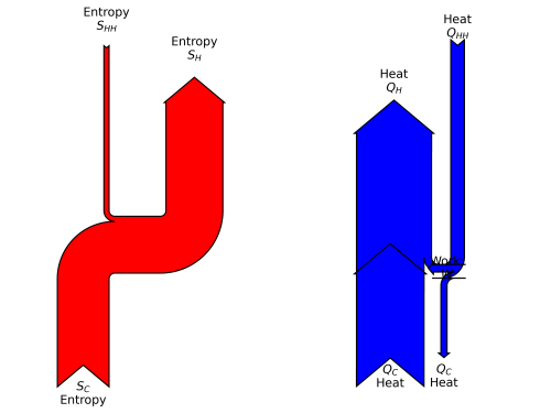 small resolution of sankey diagram of energy and entropy in the engine heat pump combination