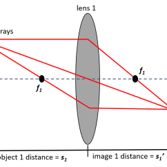 Lenses For Ray Diagram Physics Network Wiring Slide Projector 114 Figure 1 Made By Lauren Engelbrecht