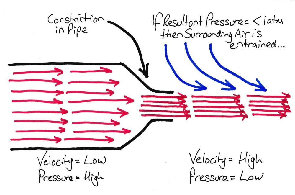medium resolution of venturi diagram