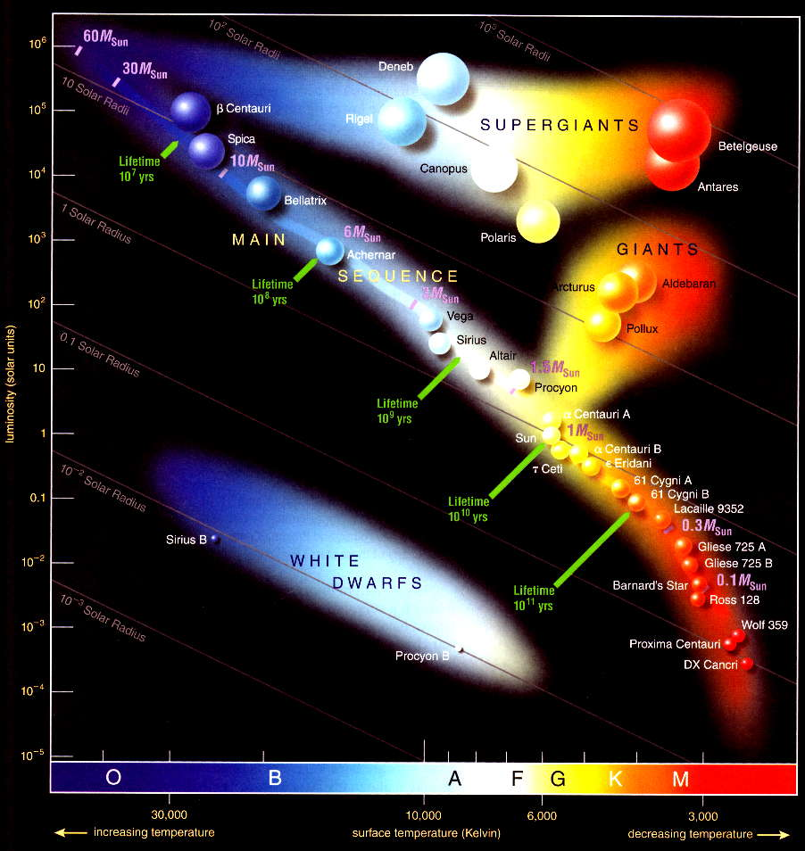medium resolution of hr diagram sun
