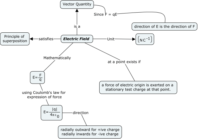 Electrostatics:- electric field concept map