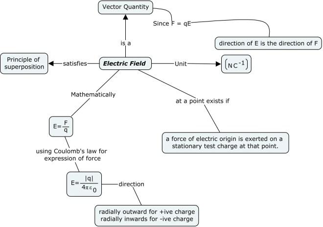 Electrostatics class 12 and iitjee summary pdf download ccuart Choice Image