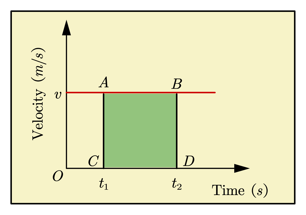 What Is Velocity Time Graph