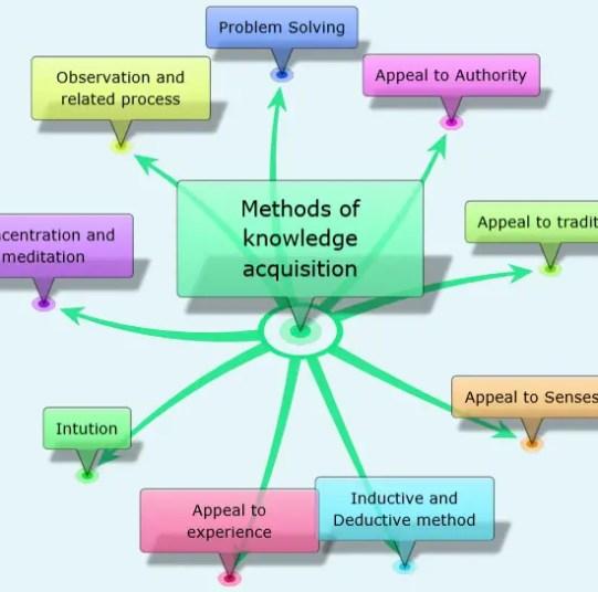Methods of acquiring knowledge