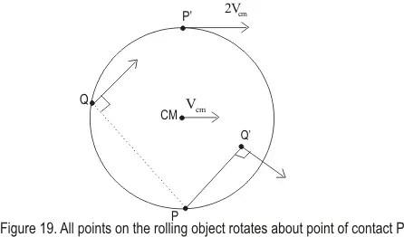 Kinetic Energy of rolling bodies