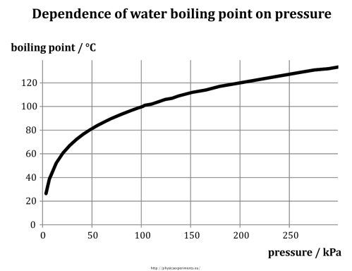 small resolution of 1 dependence of boiling point of water on pressure