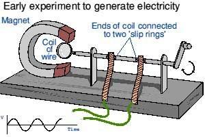 Simple Electric Generator
