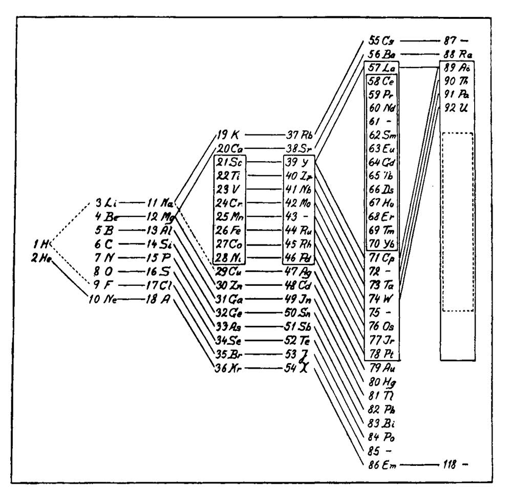 hight resolution of in danish physicist niels bohr s 1922 version of the periodic table adapted from a table by danish chemist julius thomsen elements with similar properties