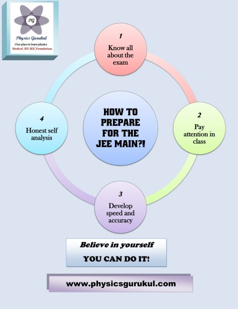 How to prepare for the JEE Main