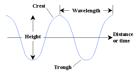 3.3 define amplitude, frequency, wavelength and period of