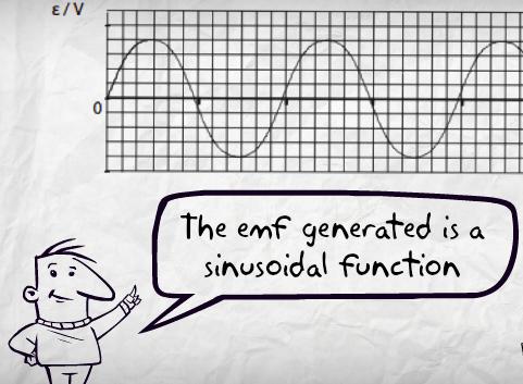 EMF of A.C. Generator
