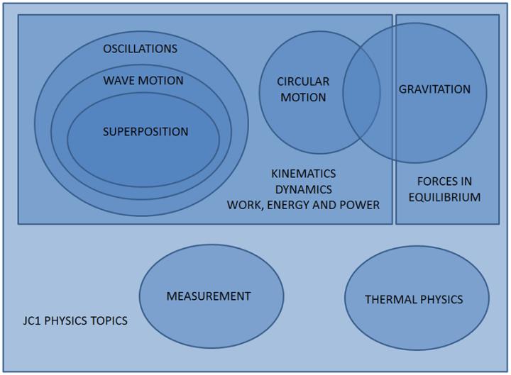 Venn diagram of JC1 Physics Topics
