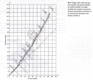 NUCLEAR STABILITY AND RADIOACTIVITY Physics Homework Help