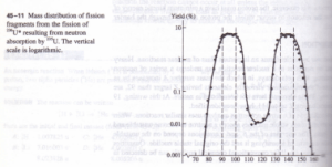 NUCLEAR FISSION Physics Homework Help, Physics Assignments