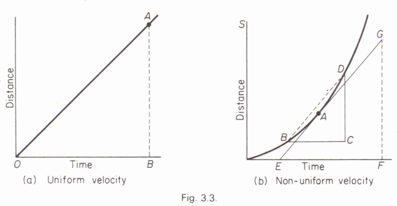Velocity from distance-time graph Physics Homework Help