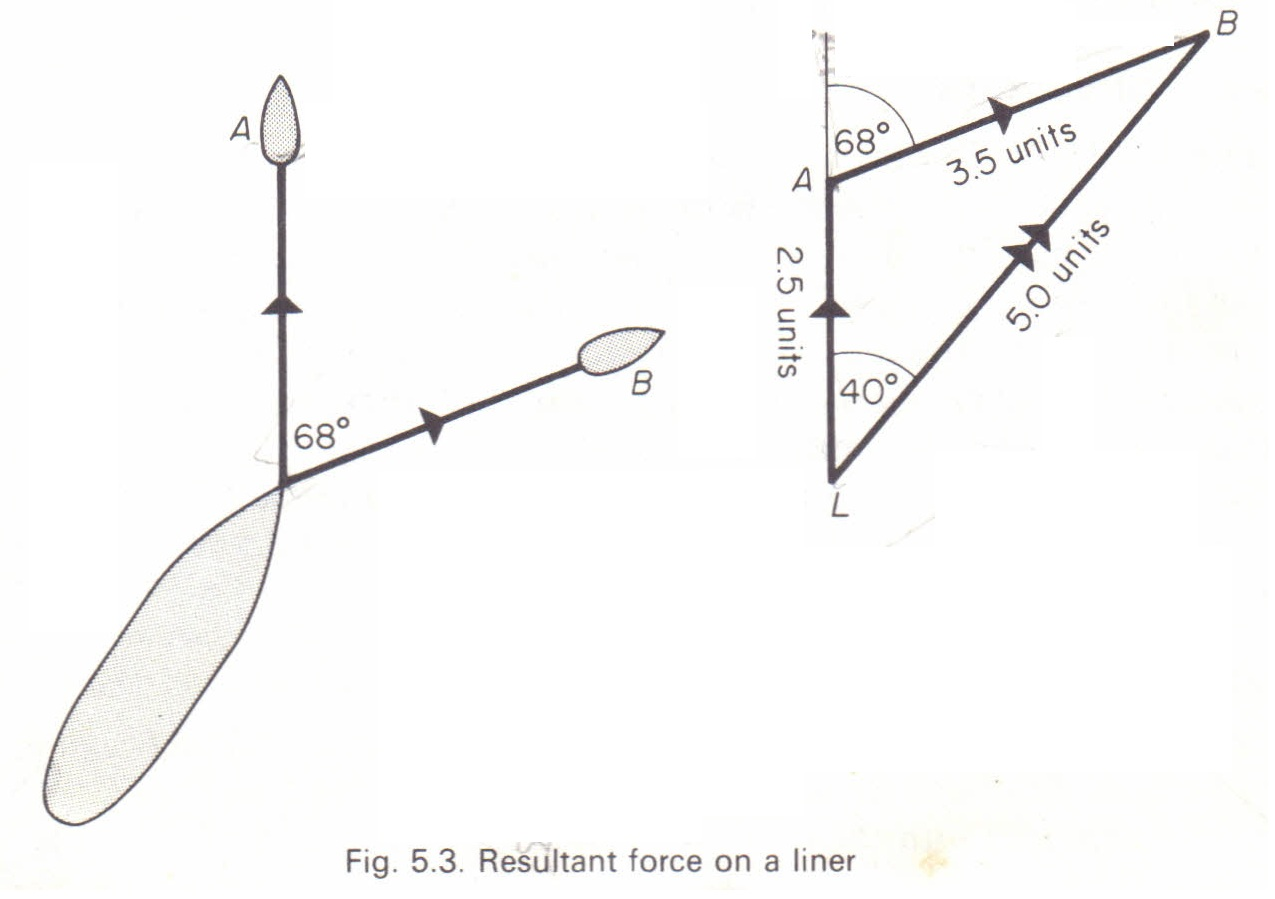 Resultant Force Physics Homework Help Physics Assignments