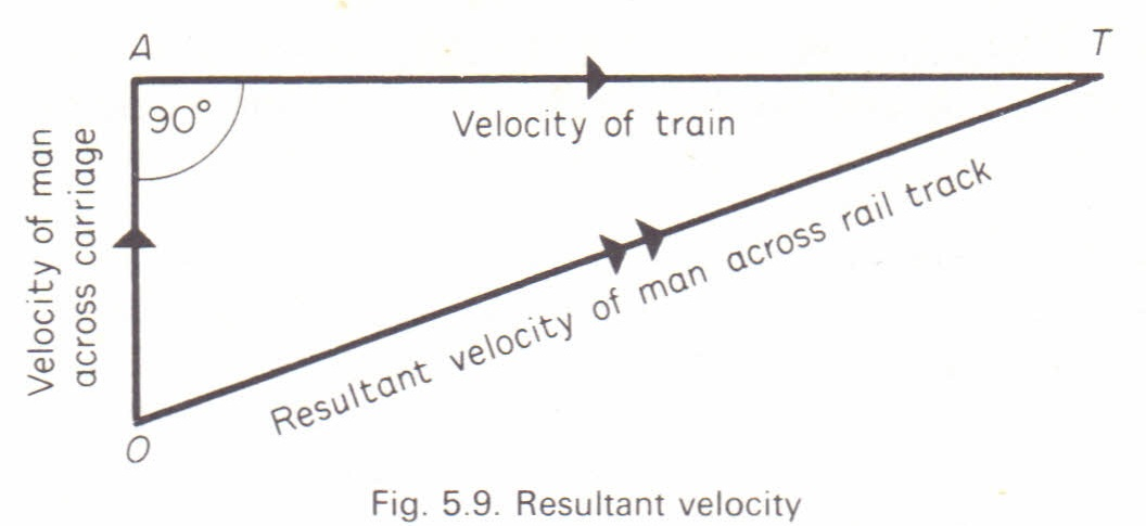 The parallelogram rule for adding vectors Physics Homework