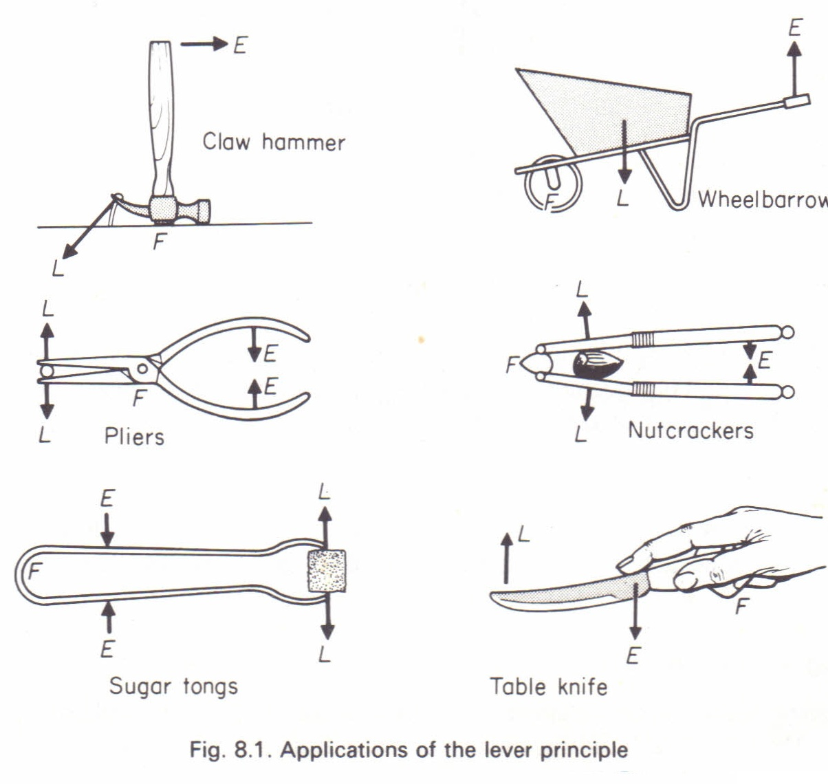 Mechanical Advantage M A Physics Homework Help Physics
