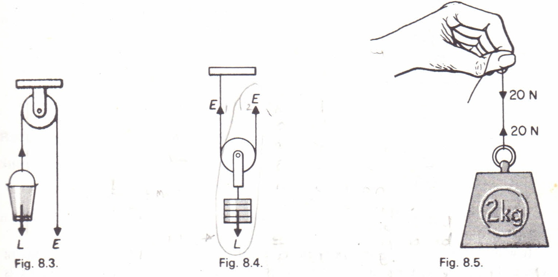 The single fixed pulley Physics Homework Help, Physics