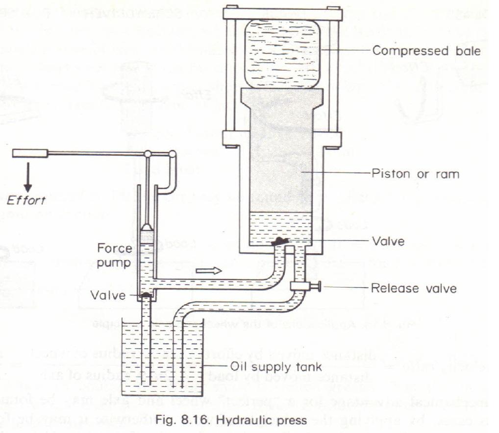 The hydraulic press Physics Homework Help, Physics