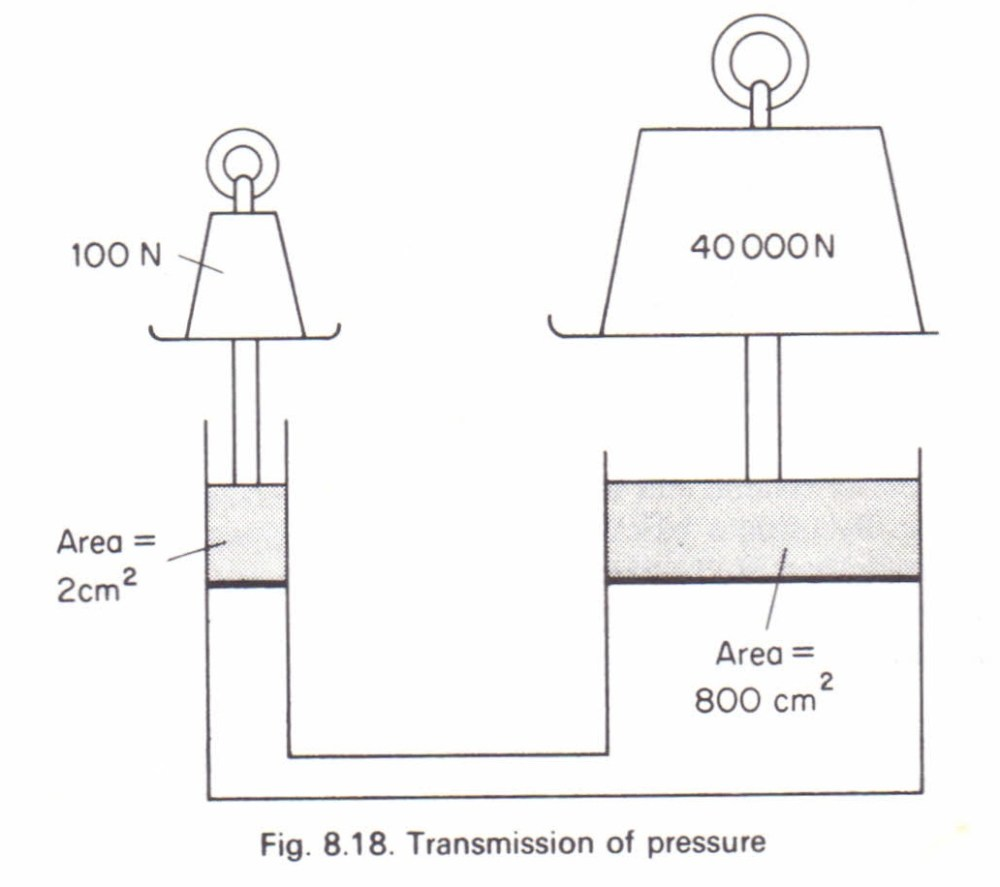 medium resolution of the hydraulic press