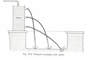 Pressure in a liquid Physics Homework Help, Physics