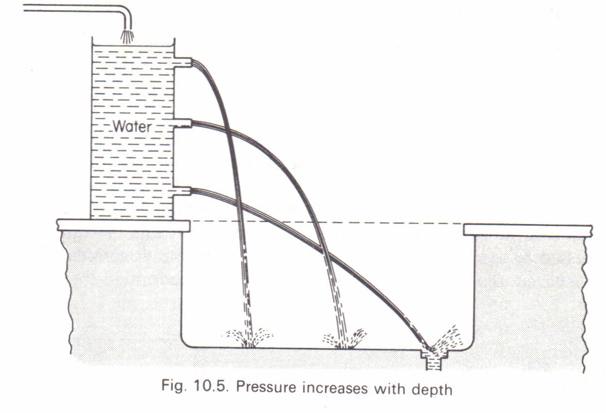 Pressure In A Liquid Physics Homework Help Physics