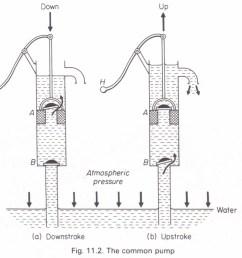 the common pump lift pump physics homework help physics air lift pump diagram lift pump diagram [ 1260 x 1116 Pixel ]