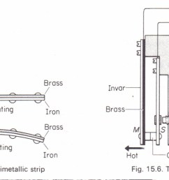 the bimetallic strip [ 1428 x 796 Pixel ]