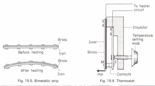 small resolution of the bimetallic strip