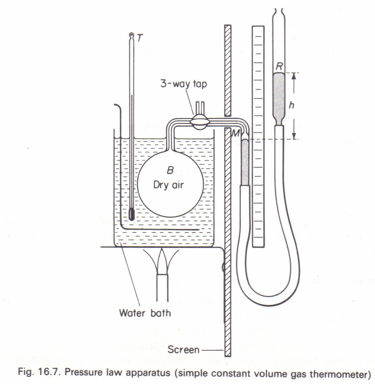 To measure the pressure expansivity of air Physics