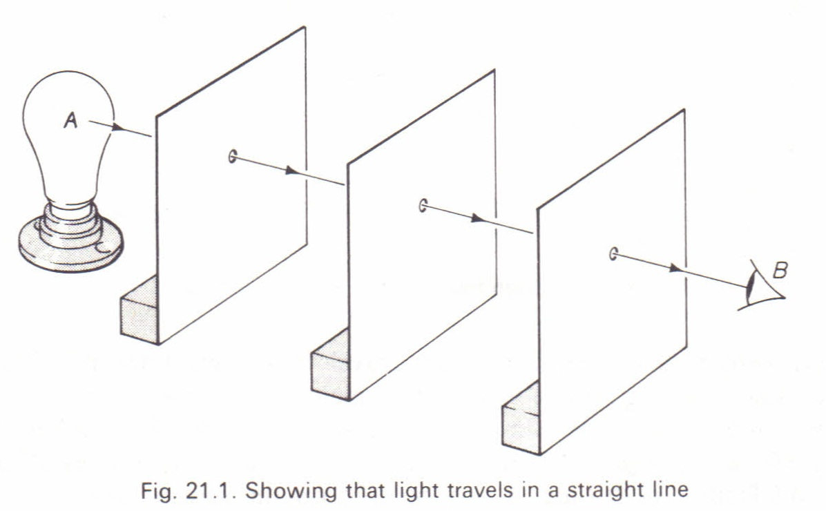 Light rays and reflection of light Physics Homework Help