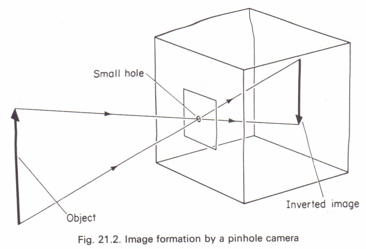 The pinhole camera Physics Homework Help, Physics