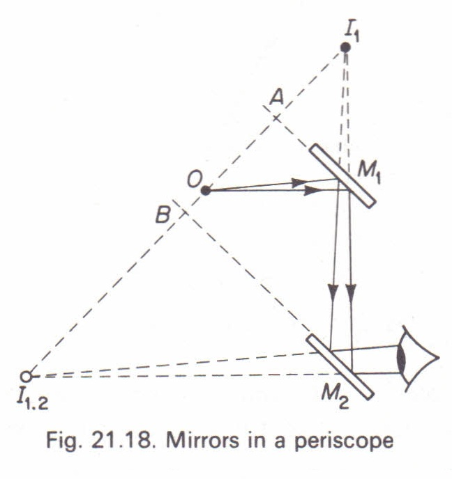 The periscope Physics Homework Help, Physics Assignments