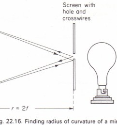 to measure the focal length of a concave mirror [ 1140 x 712 Pixel ]