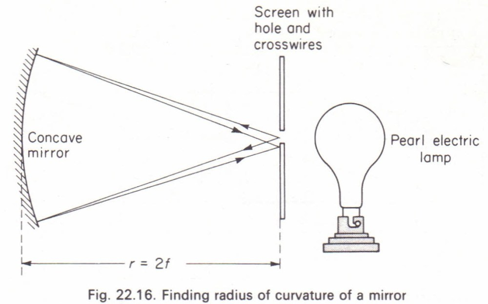 medium resolution of to measure the focal length of a concave mirror