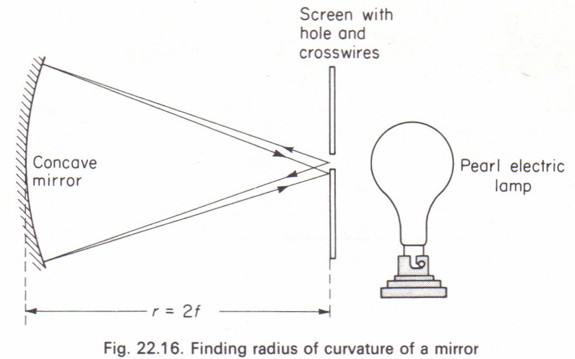 hight resolution of to measure the focal length of a concave mirror