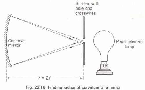 small resolution of to measure the focal length of a concave mirror